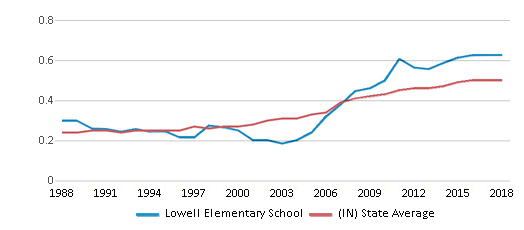 This chart display the diversity score of Lowell Elementary School and the public school average diversity score of Indiana by year, with the latest 2017-18 school year data.