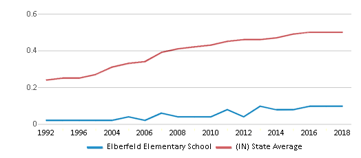 This chart display the diversity score of Elberfeld Elementary School and the public school average diversity score of Indiana by year, with the latest 2017-18 school year data.