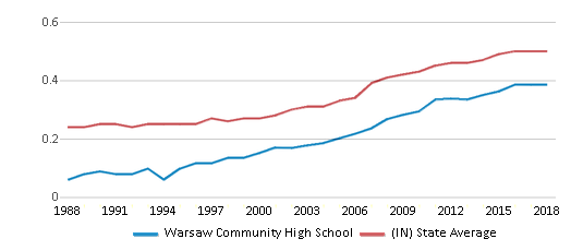 This chart display the diversity score of Warsaw Community High School and the public school average diversity score of Indiana by year, with the latest 2017-18 school year data.