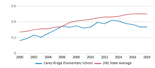 This chart display the diversity score of Carey Ridge Elementary School and the public school average diversity score of Indiana by year, with the latest 2017-18 school year data.