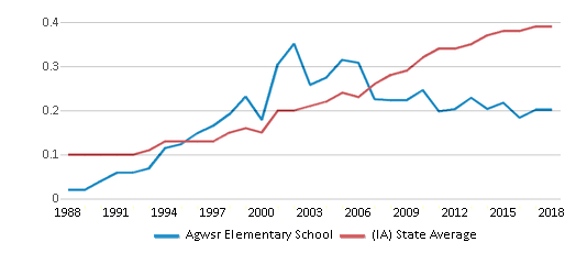 This chart display the diversity score of Agwsr Elementary School and the public school average diversity score of Iowa by year, with the latest 2017-18 school year data.
