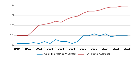 This chart display the diversity score of Adel Elementary School and the public school average diversity score of Iowa by year, with the latest 2017-18 school year data.