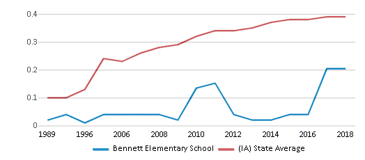 This chart display the diversity score of Bennett Elementary School and the public school average diversity score of Iowa by year, with the latest 2017-18 school year data.
