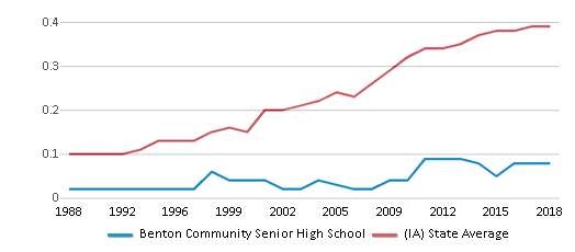 This chart display the diversity score of Benton Community Senior High School and the public school average diversity score of Iowa by year, with the latest 2017-18 school year data.