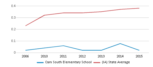This chart display the diversity score of Cam South Elementary School and the public school average diversity score of Iowa by year, with the latest 2014-15 school year data.