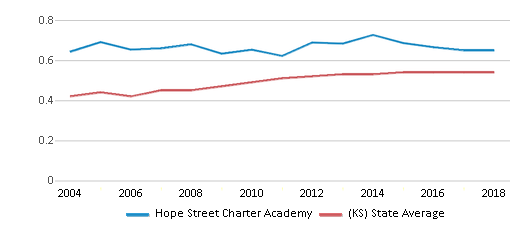 This chart display the diversity score of Hope Street Charter Academy and the public school average diversity score of Kansas by year, with the latest 2017-18 school year data.