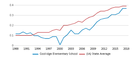 This chart display the diversity score of Coolidge Elementary School and the public school average diversity score of Iowa by year, with the latest 2017-18 school year data.
