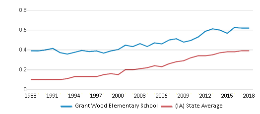 This chart display the diversity score of Grant Wood Elementary School and the public school average diversity score of Iowa by year, with the latest 2017-18 school year data.