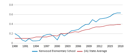 This chart display the diversity score of Kenwood Elementary School and the public school average diversity score of Iowa by year, with the latest 2017-18 school year data.