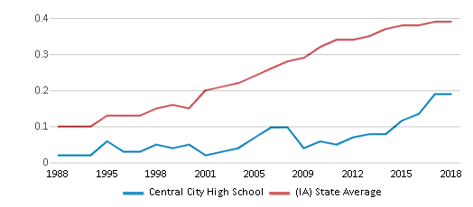 This chart display the diversity score of Central City High School and the public school average diversity score of Iowa by year, with the latest 2017-18 school year data.