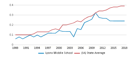 This chart display the diversity score of Lyons Middle School and the public school average diversity score of Iowa by year, with the latest 2017-18 school year data.