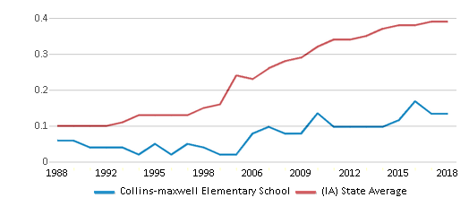 This chart display the diversity score of Collins-maxwell Elementary School and the public school average diversity score of Iowa by year, with the latest 2017-18 school year data.