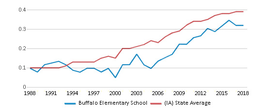 This chart display the diversity score of Buffalo Elementary School and the public school average diversity score of Iowa by year, with the latest 2017-18 school year data.