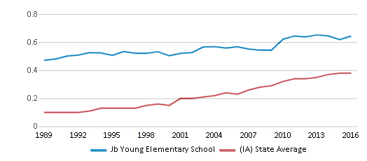 This chart display the diversity score of Jb Young Elementary School and the public school average diversity score of Iowa by year, with the latest 2015-16 school year data.