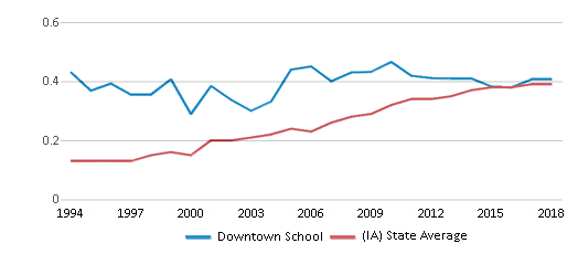 This chart display the diversity score of Downtown School and the public school average diversity score of Iowa by year, with the latest 2017-18 school year data.