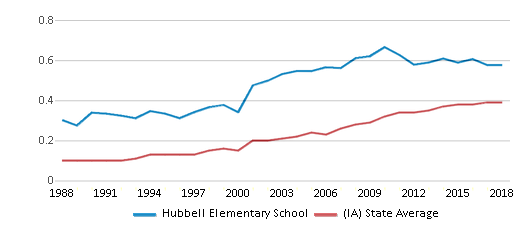 This chart display the diversity score of Hubbell Elementary School and the public school average diversity score of Iowa by year, with the latest 2017-18 school year data.