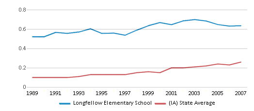 This chart display the diversity score of Longfellow Elementary School and the public school average diversity score of Iowa by year, with the latest 2006-07 school year data.