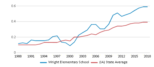 This chart display the diversity score of Wright Elementary School and the public school average diversity score of Iowa by year, with the latest 2017-18 school year data.