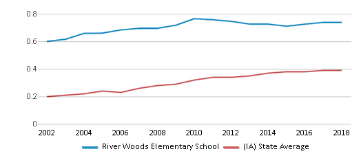 This chart display the diversity score of River Woods Elementary School and the public school average diversity score of Iowa by year, with the latest 2017-18 school year data.