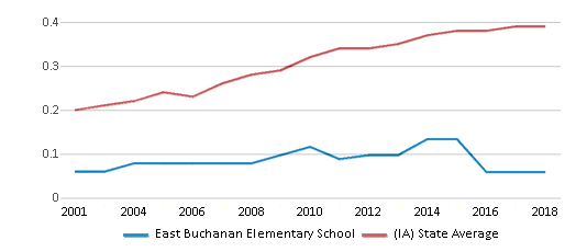 This chart display the diversity score of East Buchanan Elementary School and the public school average diversity score of Iowa by year, with the latest 2017-18 school year data.
