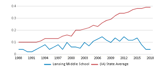 This chart display the diversity score of Lansing Middle School and the public school average diversity score of Iowa by year, with the latest 2017-18 school year data.