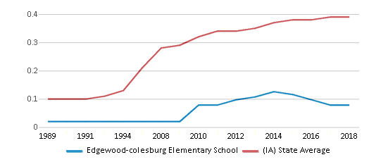 This chart display the diversity score of Edgewood-colesburg Elementary School and the public school average diversity score of Iowa by year, with the latest 2017-18 school year data.