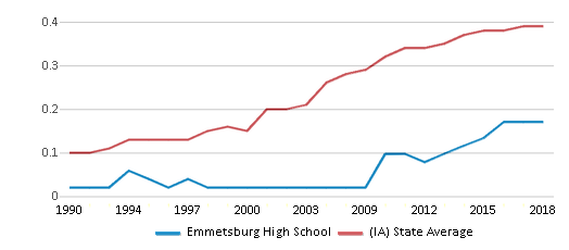 This chart display the diversity score of Emmetsburg High School and the public school average diversity score of Iowa by year, with the latest 2017-18 school year data.