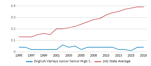 This chart display the diversity score of English Valleys Junior Senior High School and the public school average diversity score of Iowa by year, with the latest 2017-18 school year data.