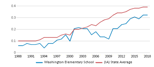 This chart display the diversity score of Washington Elementary School and the public school average diversity score of Iowa by year, with the latest 2017-18 school year data.