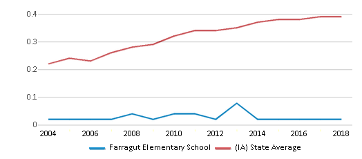 This chart display the diversity score of Farragut Elementary School and the public school average diversity score of Iowa by year, with the latest 2017-18 school year data.