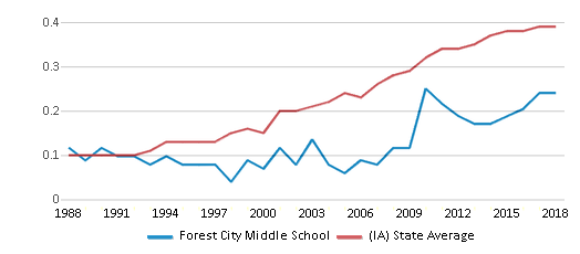 This chart display the diversity score of Forest City Middle School and the public school average diversity score of Iowa by year, with the latest 2017-18 school year data.