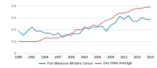 This chart display the diversity score of Fort Madison Middle School and the public school average diversity score of Iowa by year, with the latest 2017-18 school year data.