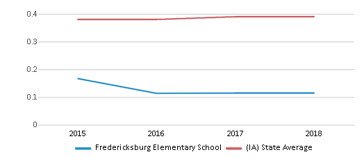 This chart display the diversity score of Fredericksburg Elementary School and the public school average diversity score of Iowa by year, with the latest 2017-18 school year data.