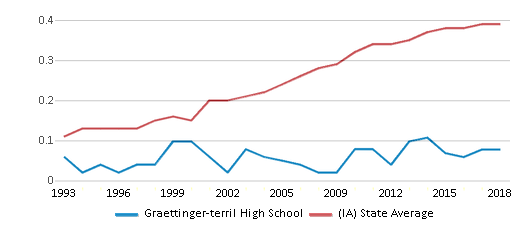 This chart display the diversity score of Graettinger-terril High School and the public school average diversity score of Iowa by year, with the latest 2017-18 school year data.