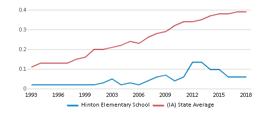 This chart display the diversity score of Hinton Elementary School and the public school average diversity score of Iowa by year, with the latest 2017-18 school year data.