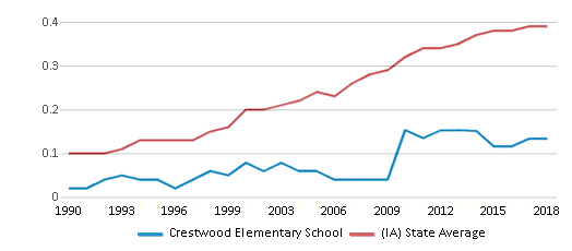 This chart display the diversity score of Crestwood Elementary School and the public school average diversity score of Iowa by year, with the latest 2017-18 school year data.