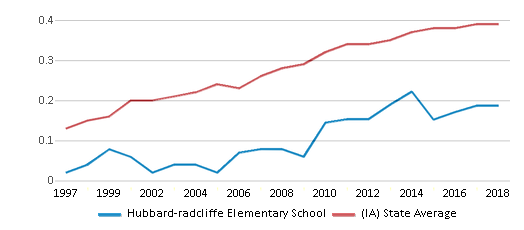 This chart display the diversity score of Hubbard-radcliffe Elementary School and the public school average diversity score of Iowa by year, with the latest 2017-18 school year data.
