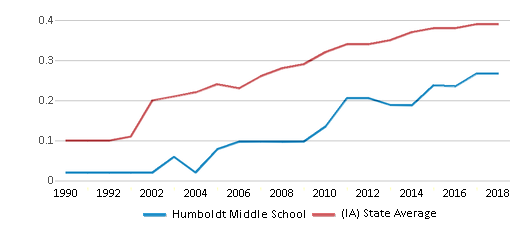 This chart display the diversity score of Humboldt Middle School and the public school average diversity score of Iowa by year, with the latest 2017-18 school year data.
