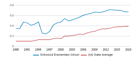 This chart display the diversity score of Kirkwood Elementary School and the public school average diversity score of Iowa by year, with the latest 2017-18 school year data.