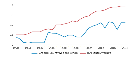 This chart display the diversity score of Greene County Middle School and the public school average diversity score of Iowa by year, with the latest 2017-18 school year data.