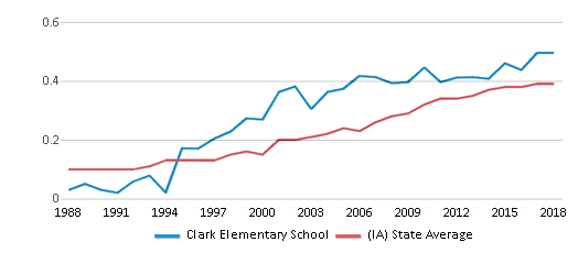 This chart display the diversity score of Clark Elementary School and the public school average diversity score of Iowa by year, with the latest 2017-18 school year data.