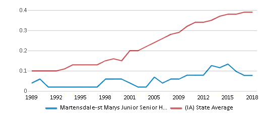 This chart display the diversity score of Martensdale-st Marys Junior Senior High School and the public school average diversity score of Iowa by year, with the latest 2017-18 school year data.