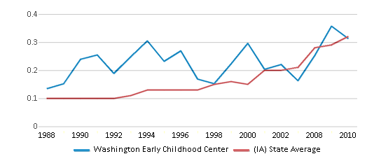 This chart display the diversity score of Washington Early Childhood Center and the public school average diversity score of Iowa by year, with the latest 2009-10 school year data.