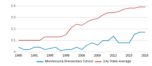 This chart display the diversity score of Montezuma Elementary School and the public school average diversity score of Iowa by year, with the latest 2017-18 school year data.