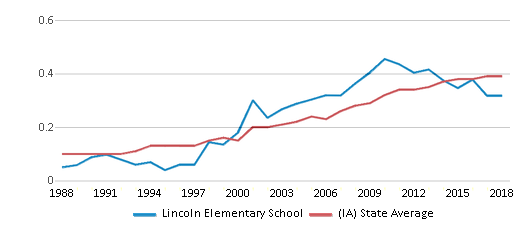This chart display the diversity score of Lincoln Elementary School and the public school average diversity score of Iowa by year, with the latest 2017-18 school year data.