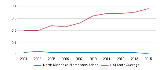 This chart display the diversity score of North Mahaska Elementary School and the public school average diversity score of Iowa by year, with the latest 2014-15 school year data.