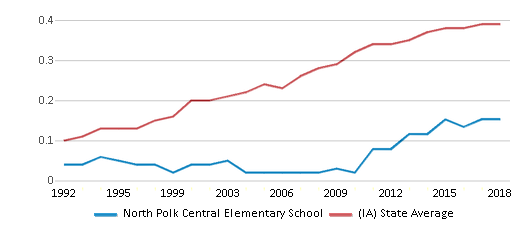 This chart display the diversity score of North Polk Central Elementary School and the public school average diversity score of Iowa by year, with the latest 2017-18 school year data.
