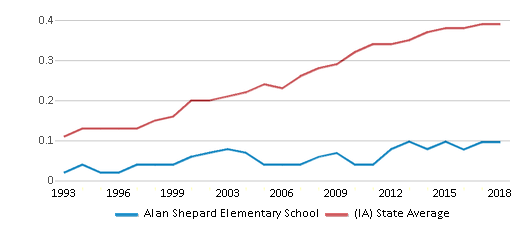 This chart display the diversity score of Alan Shepard Elementary School and the public school average diversity score of Iowa by year, with the latest 2017-18 school year data.