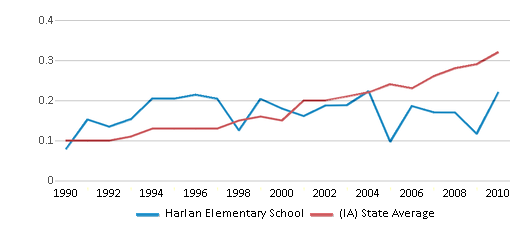 This chart display the diversity score of Harlan Elementary School and the public school average diversity score of Iowa by year, with the latest 2009-10 school year data.