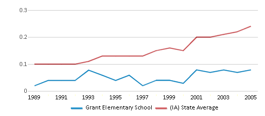 This chart display the diversity score of Grant Elementary School and the public school average diversity score of Iowa by year, with the latest 2004-05 school year data.
